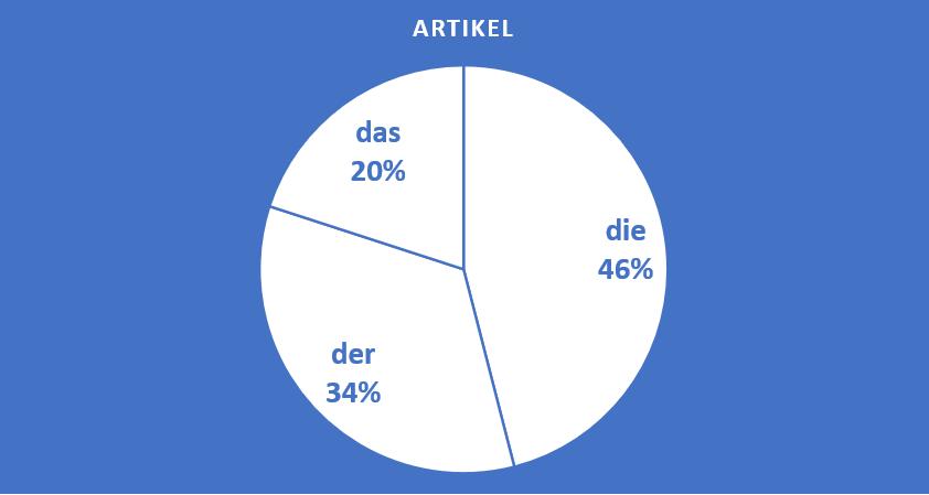 der die das regeln für artikel im deutschen