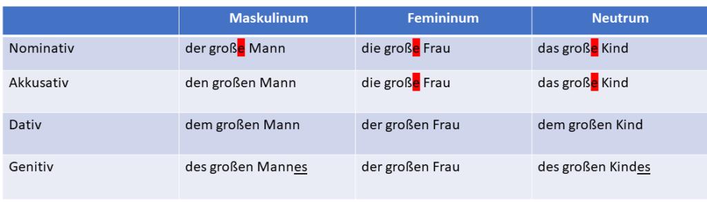 adjektivdeklination tabelle 1