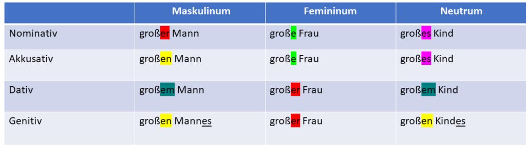 genitiv adjektivdeklination