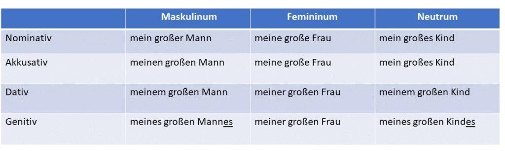 adjektivdeklination deutsch