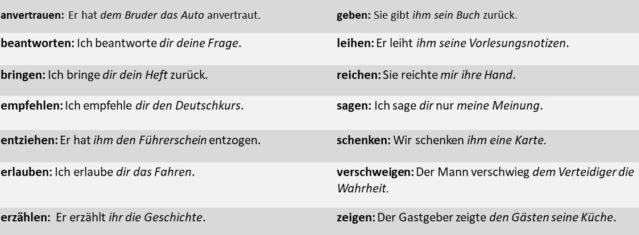 verben dativ akkusativ liste